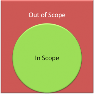 Everything is in might be in scope